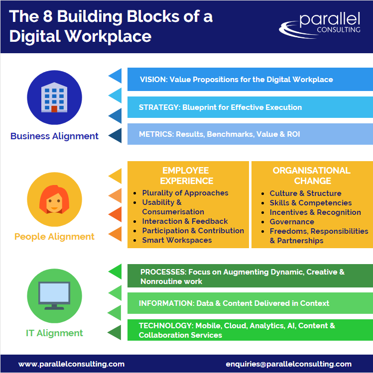 8 Critical Components of a Digital Workplace